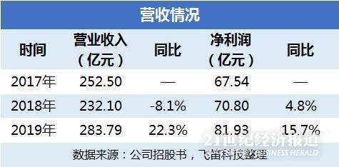 渤海银行手续费及佣金收入下滑 资本充足率较低