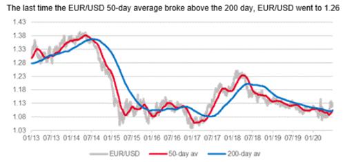 法国兴业银行:欧元/美元预期在未来数周内突破新高