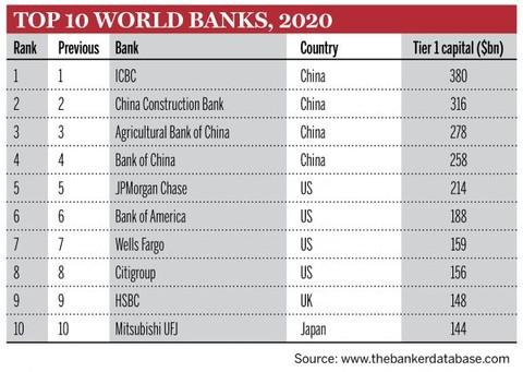 《银行家》2020年世界银行1000强发布:工行居于榜首