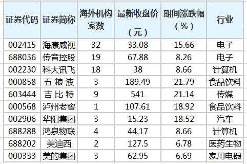 传音控股等42家公司获海外机构调研