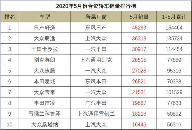 5月份合资轿车销量1-108名,朗逸屈居第二,特斯拉Model3状态神勇