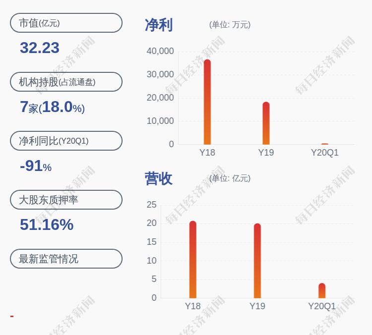 阳谷华泰:控股股东、实际控制人王传华质押约1600万股