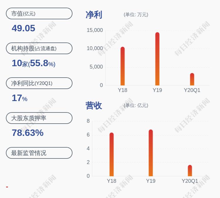 濮阳惠成:控股股东奥城实业解除质押600万股