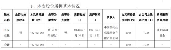 西安银行股东长安信托质押7673.3万股 用于补充流动资金