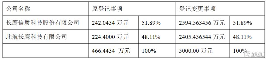 长鹰信质(002664.SZ):北京北航天宇长鹰无人机完成资本公积转增注册资本的变更登记手续