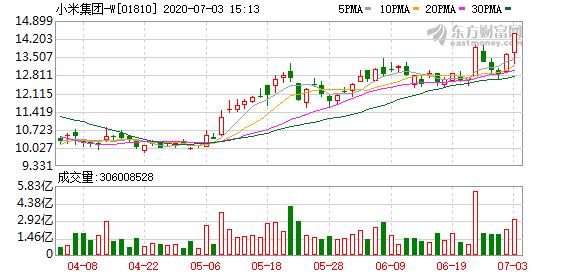 小米港股创历史新高 涨超4%抛出巨额回购计划