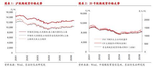 天然橡胶/20号胶半年度报告:库存去化任重道远 橡胶磨底之路仍将延续