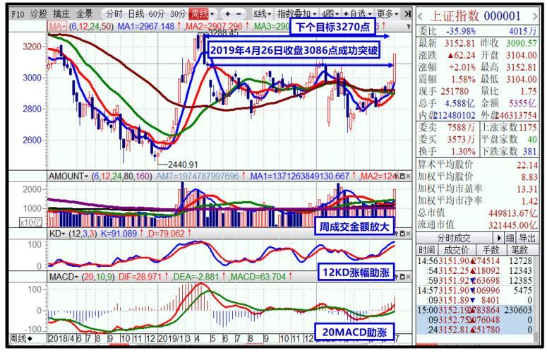 麦论解盘:证券保险银行齐涨 A股雄起市场惊艳
