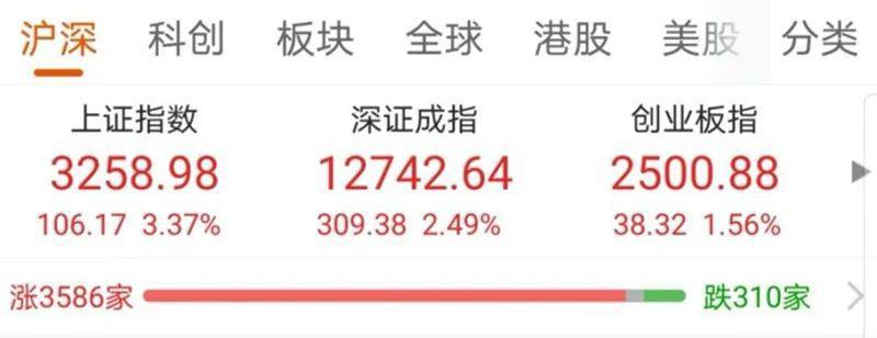 【火爆】大盘大涨近4% 2014年行