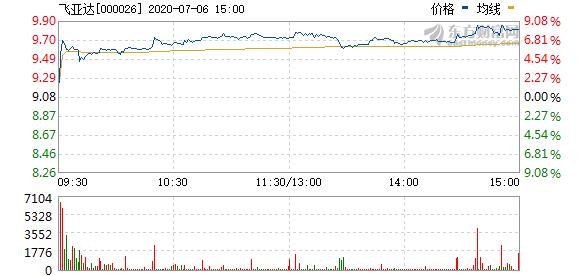 飞亚达拟8.97万元回购股权激励股份并注销