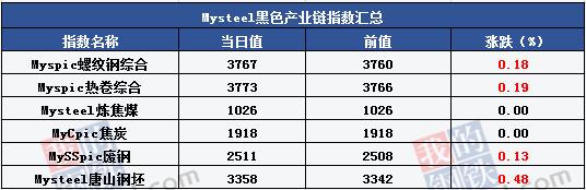 Mysteel产经晚餐:国内股市大涨 钢市下半年展望