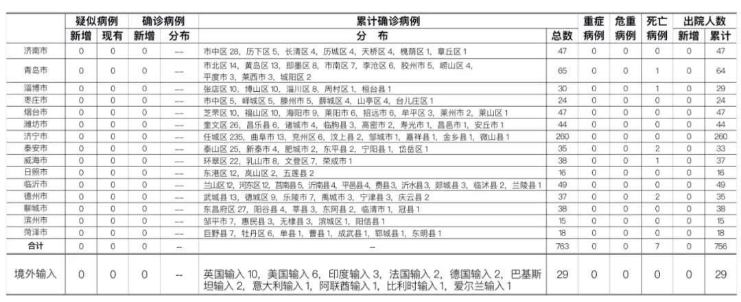 2020年7月5日0时至24时山东省新型冠状病毒肺炎疫情情况图片