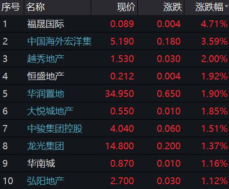 港股7月8日午盘:福晟国际涨.71% 中国恒大跌4.02%