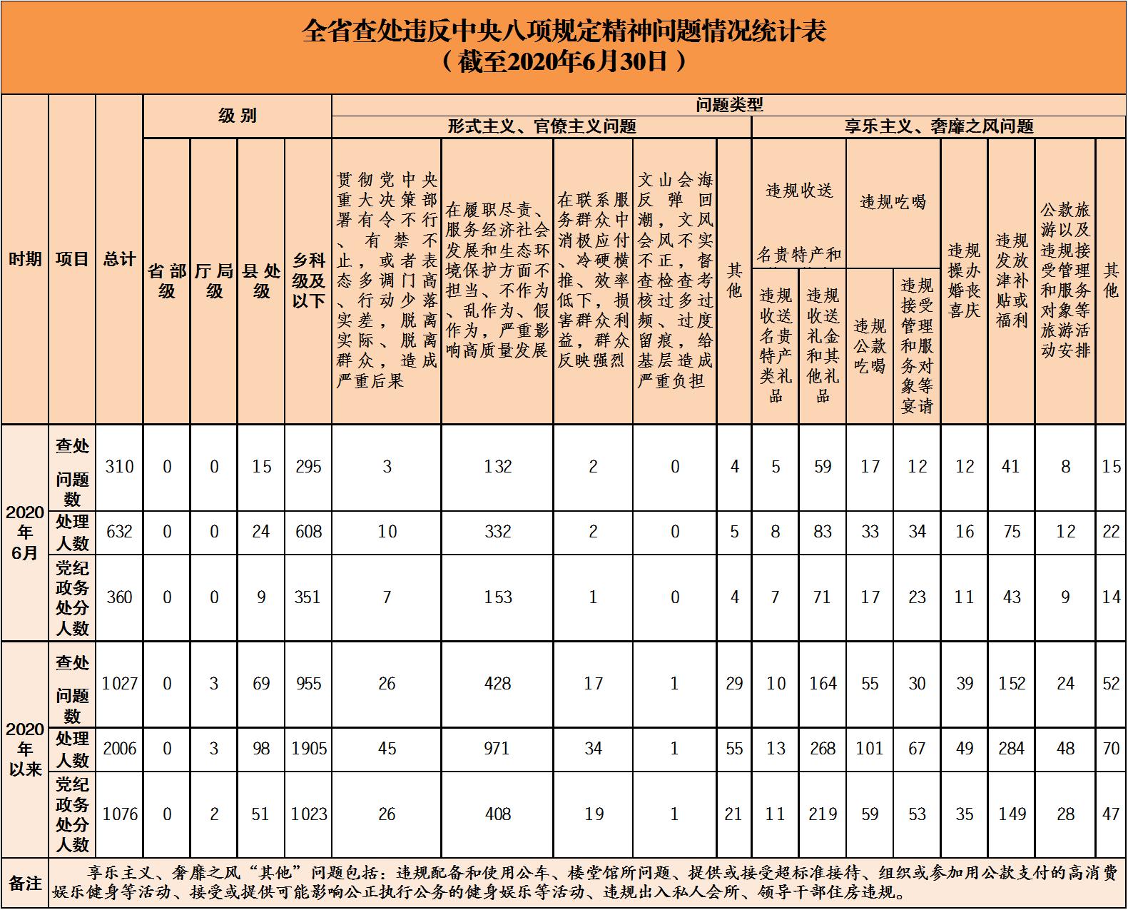 杏悦:-6月全省查处违反杏悦中央八项规图片