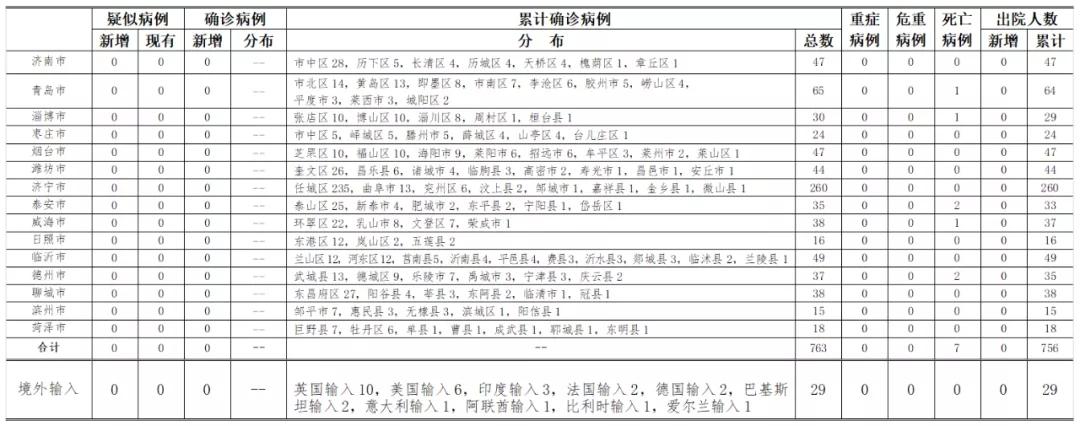 2020年7月11日0时至24时山东省新型冠状病毒肺炎疫情情况图片