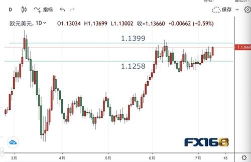 【投行观点】瑞士信贷预期欧元/美元:前景转为中性 密切关注这些点位