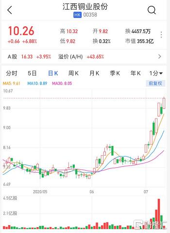 港股异动 | 江西铜业(0358.HK)涨近7% 获Jiangxi Copper Corporation Limited增持115万股