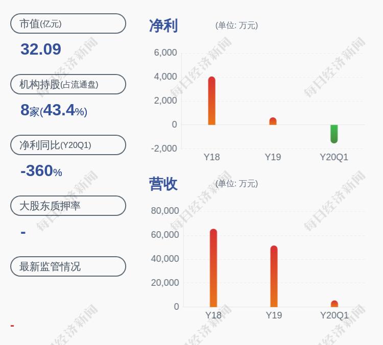 利德曼:持股 5%以上股东沈广仟解除质押约470万股 占公司总股本1.12%