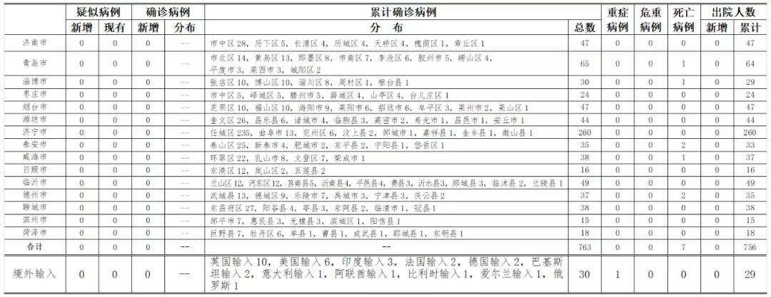 [赢咖3招商]7月13日0时至24赢咖3招商时山东图片