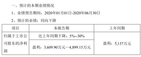 麦克奥迪2020年上半年预计净利3609.9万元-4899.15万元同比下降 光学板块销售收入下降