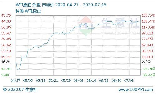 生意社:7月14日国际原油价格上涨