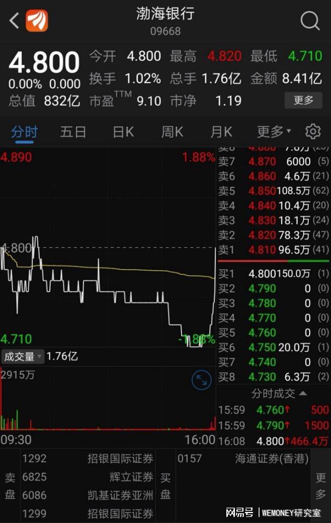 挂牌首日盘中破发!渤海银行收盘价4.8港元,收盘市值832亿港元
