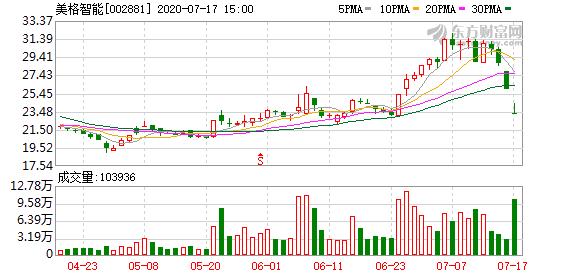 美格智能(002881)龙虎榜数据(07-17)