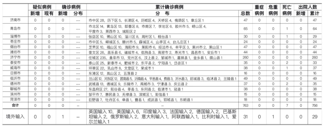 摩天招商:时山东省新摩天招商型冠状病毒肺炎图片