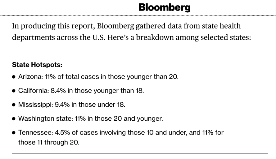 △彭博社列举了多州感染者低龄化的趋势