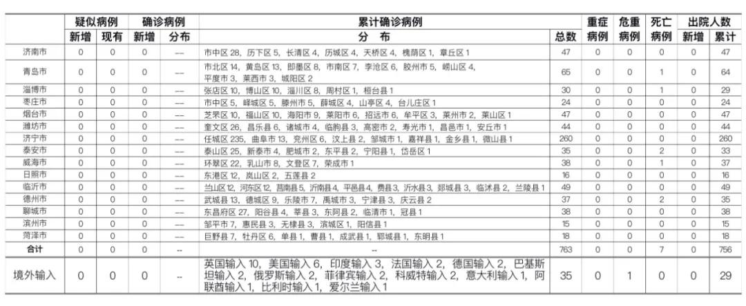 杏悦:时山东省新杏悦型冠状病毒肺炎疫图片