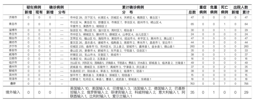 2020年7月24日0时至24时山东省新型冠状病毒肺炎疫情情况图片