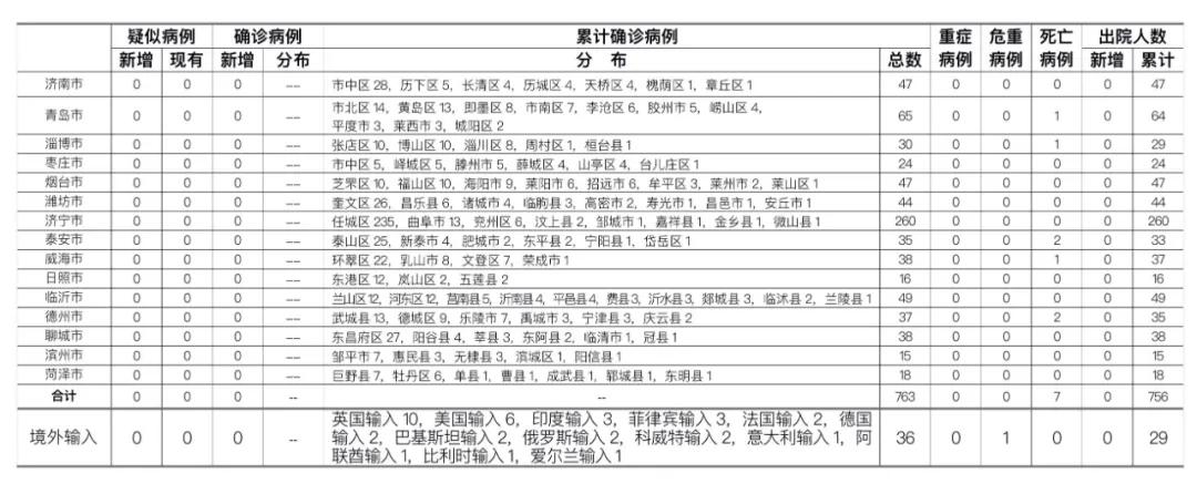 2020年7月26日0时至24时山东省新型冠状病毒肺炎疫情情况图片