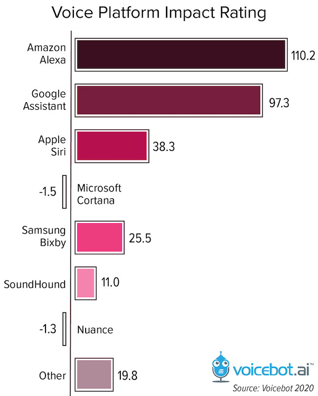Voicebot:亚马逊Alexa是影响最大的语音助手