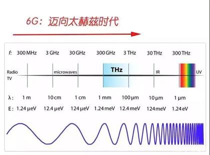 6G電磁波波長演進方向