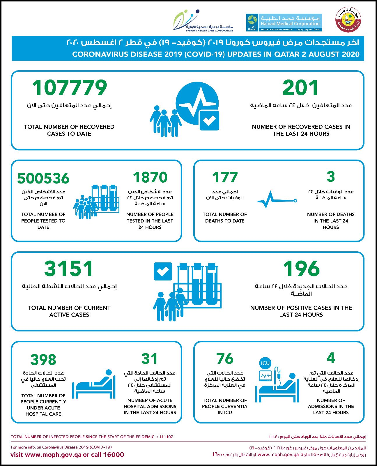 《【摩登2登陆地址】卡塔尔新增196例新冠病毒肺炎确诊病例 累计111107例》