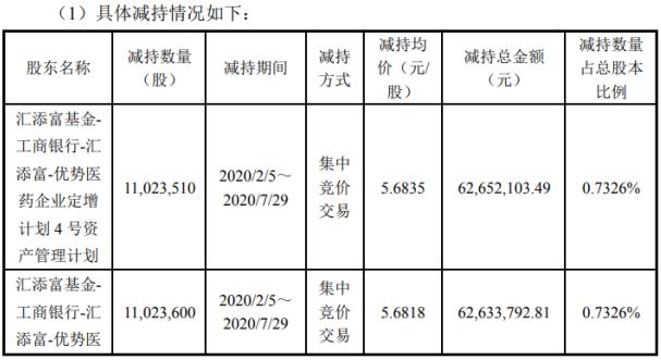 瑞康医药4名股东合计减持3009.41万股 套现约1.71亿元