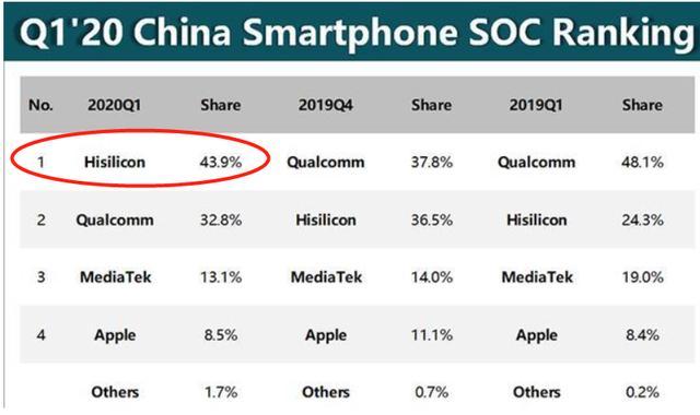 手机芯片市场迎洗牌:联发科第1,高通第2,华为从第1降至第3