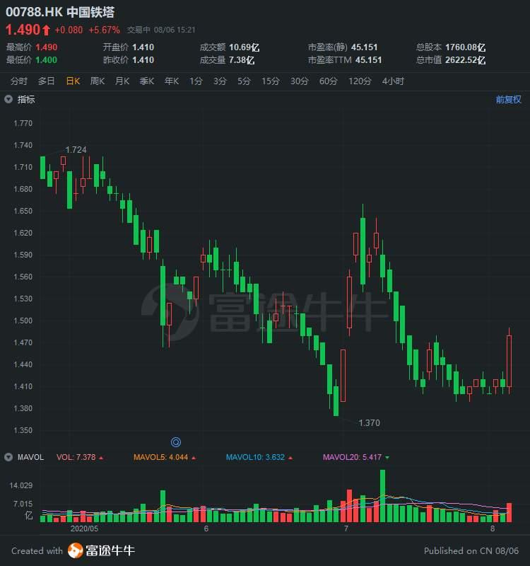 异动直击 | 中国铁塔涨近6%,成交额超10亿港元