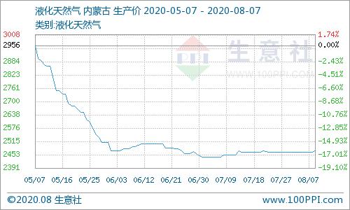 生意社:检修企业增多 液化天然气市场稳中上涨(8.3-8.7)