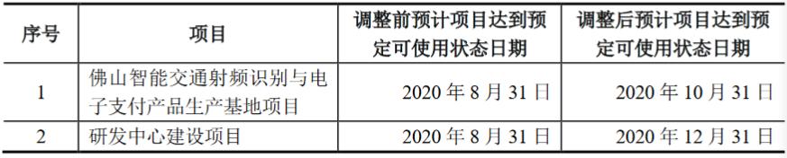 """金溢科技(002869.SZ):""""佛山智能交通射频识别与电子支付产品生产基地项目""""和""""研发中心建设项目""""延期"""