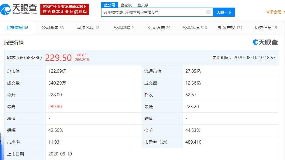 科创新股敏芯股份涨超260%!为ME