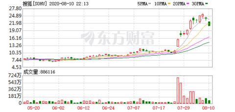 搜狐张朝阳:搜狐还未考虑二次上市 西方对中概股审计水平的批评有点过了