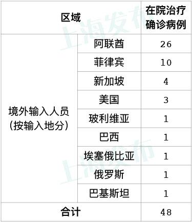 「赢咖3注册开户」上海无新增本地新冠图片