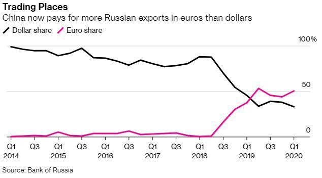 """俄罗斯坚定""""去美元化""""!对华出口逾半数以欧元结算"""