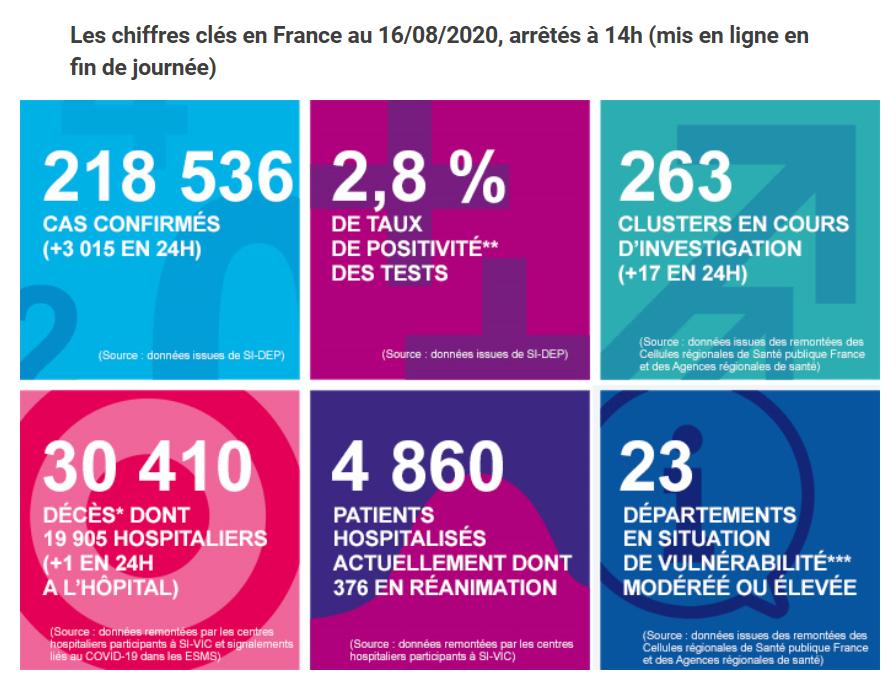 法国连续两日新增新冠肺炎确诊病例超3000例