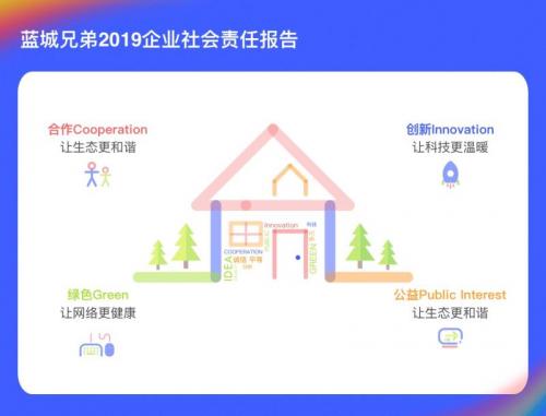 蓝城兄弟发布LGBTQ行业首份ESG和