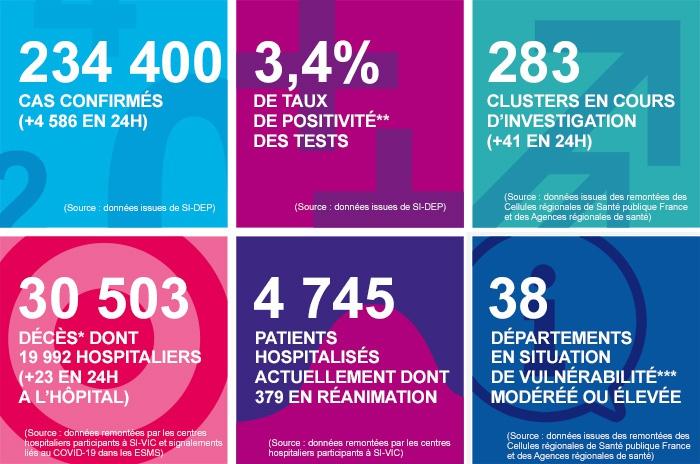 法国新增新冠肺炎确诊病例4586例 累计确诊234400例