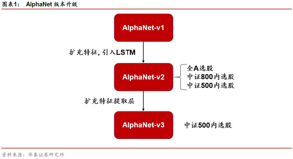 【华泰金工林晓明团队】再探AlphaNet:结构和特征优化——华泰人工智能系列之三十四