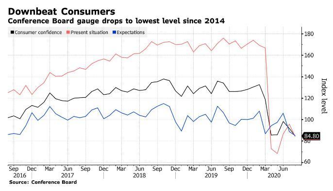 △美國經濟諮商會消費者信心指數(黑線)疫情暴發后急劇下滑,8月報84.8,已經連續兩個月下滑