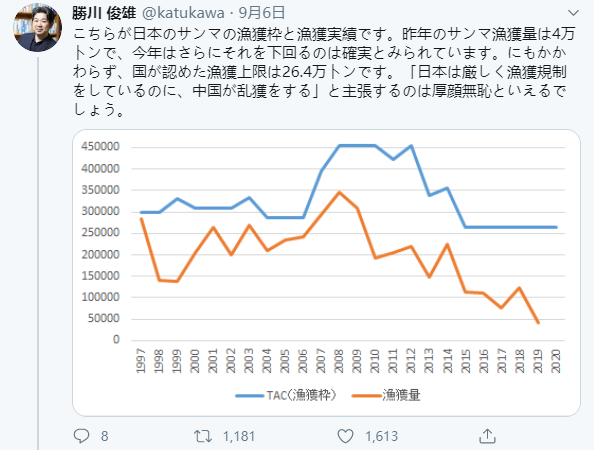 日本人吃不起秋刀鱼赖中国滥捕捞?日专家:厚颜无耻